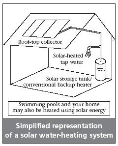 solar water heater, solar hot water heater, solar water heating