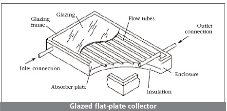 solar water heater, solar hot water heater, solar water heating